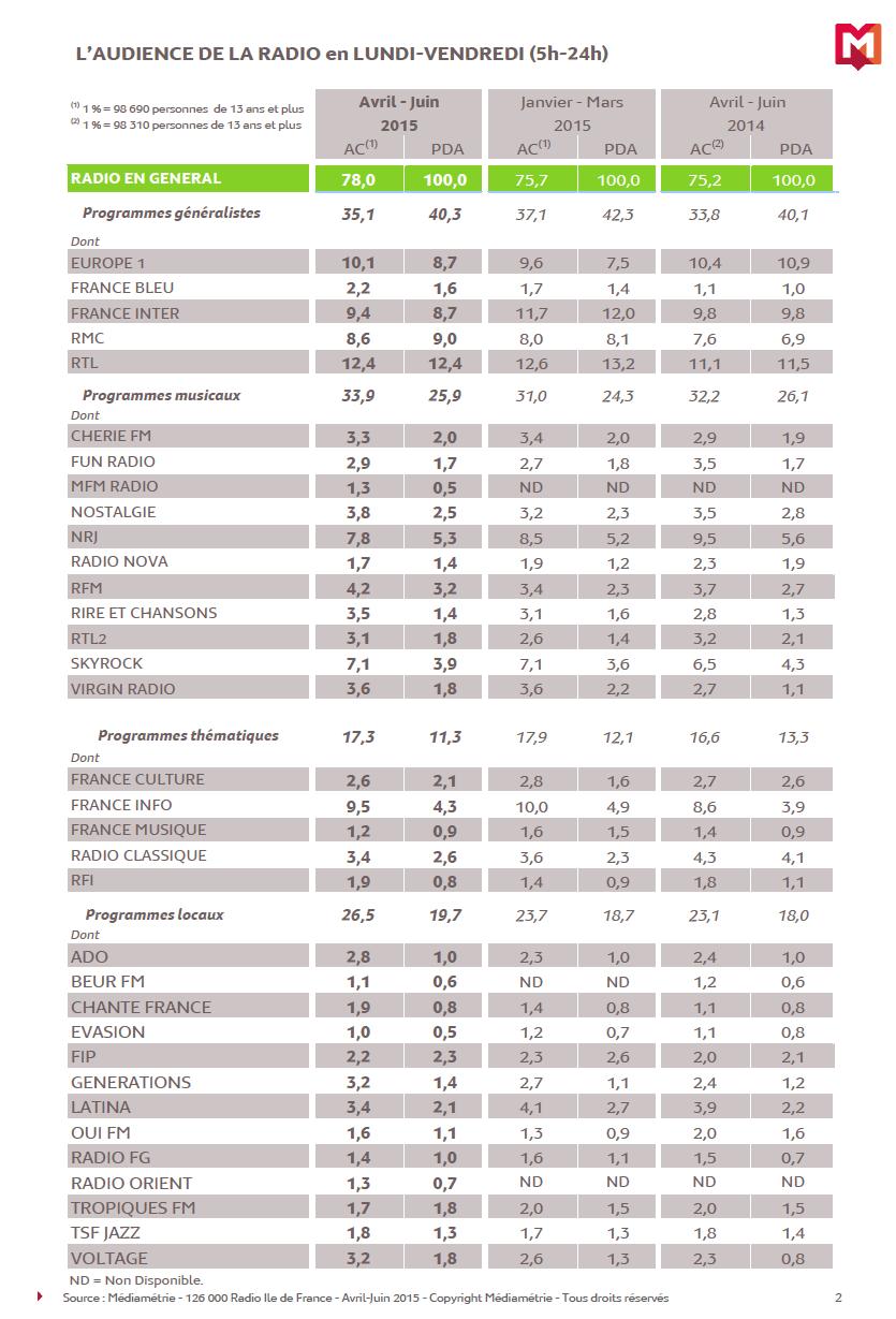 Médiamétrie : tous les résultats en Ile-de-France