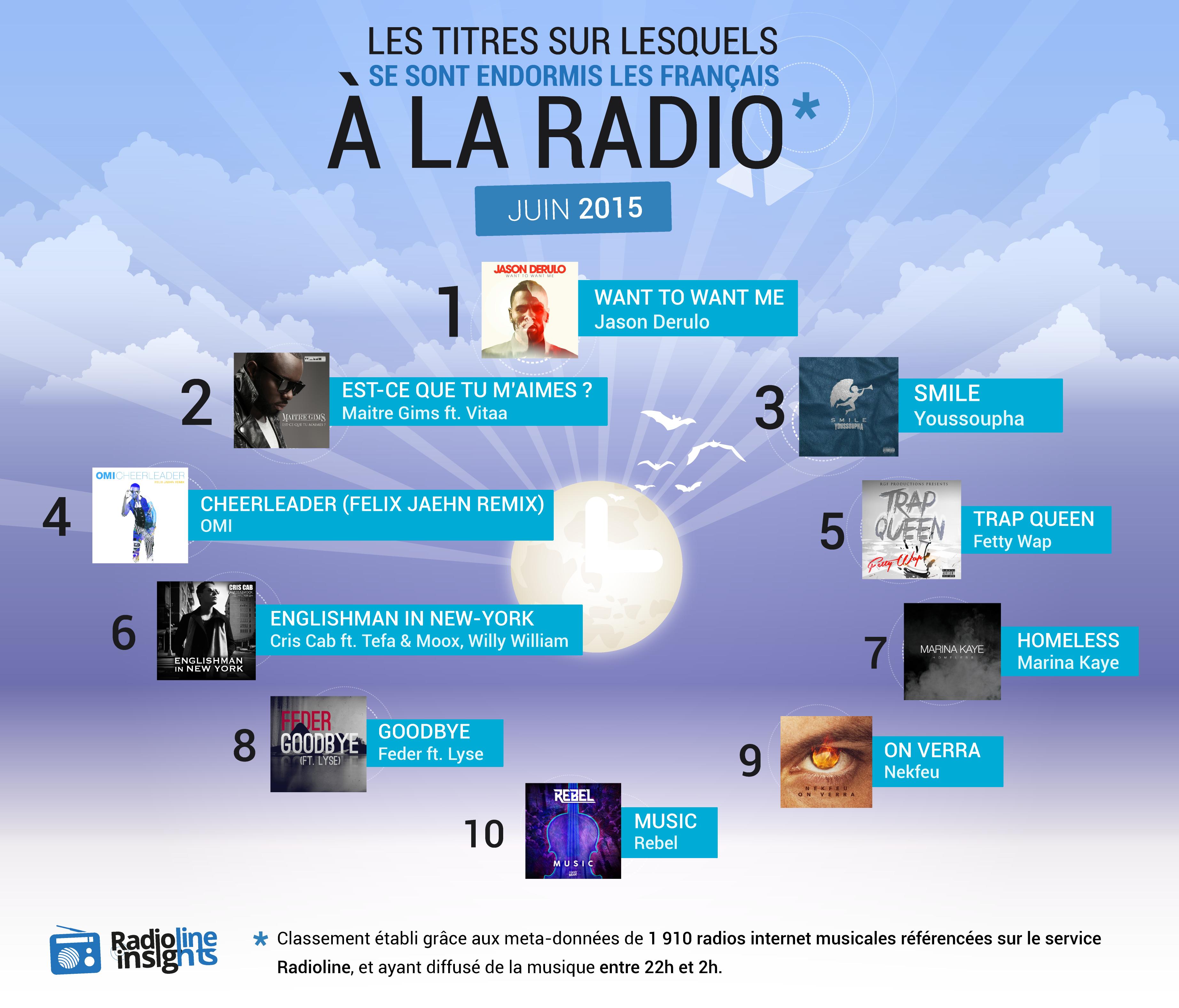 #RadiolineInsights : les titres sur lesquels les Français s'endorment