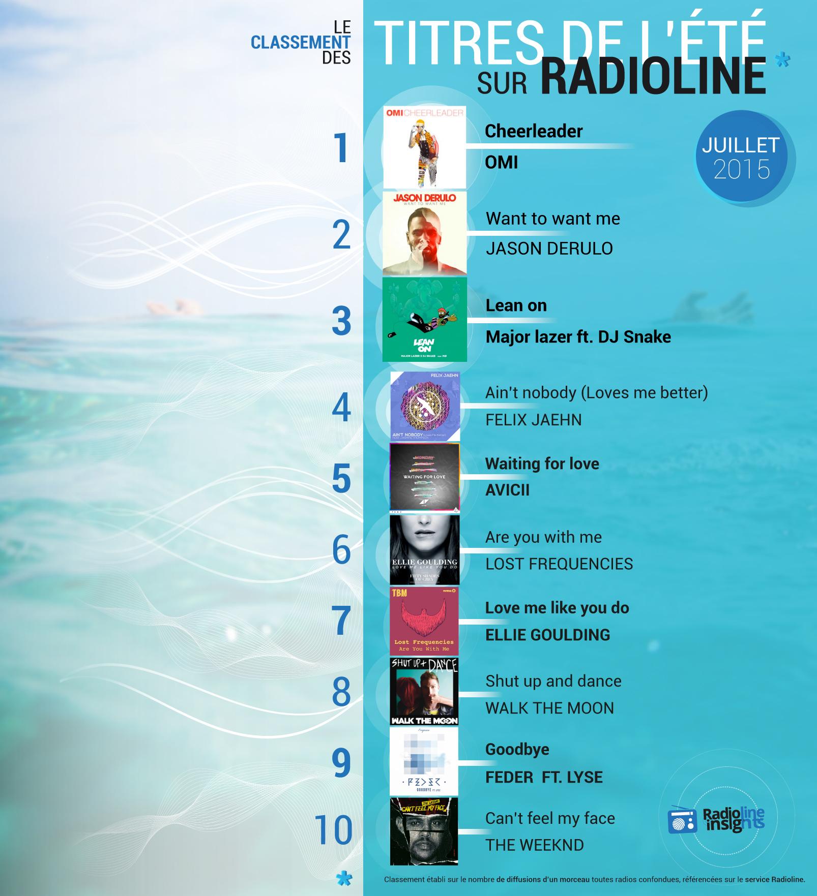 #RadiolineInsights : voici les tubes de cet été 2015