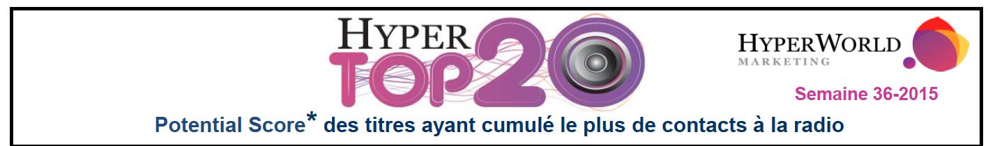 HyperTop20 - Semaine 36-2015. Le dessous des cartes de Yacast