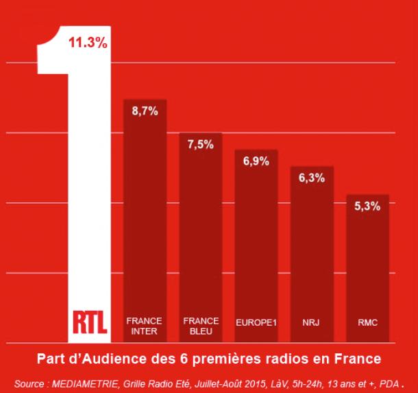 RTL s'impose durant l'été 2015