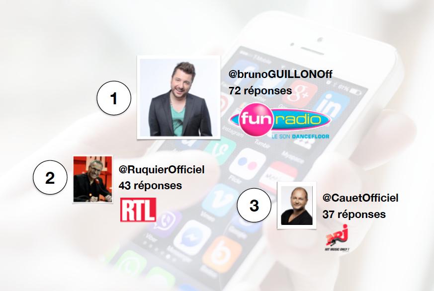 "Radioline dévoile le ""Top Social Animateurs Radio"""