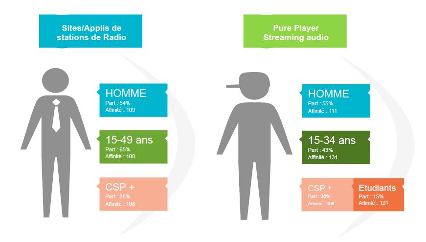 L'auditeur découvre, d'abord, la musique grâce à la radio