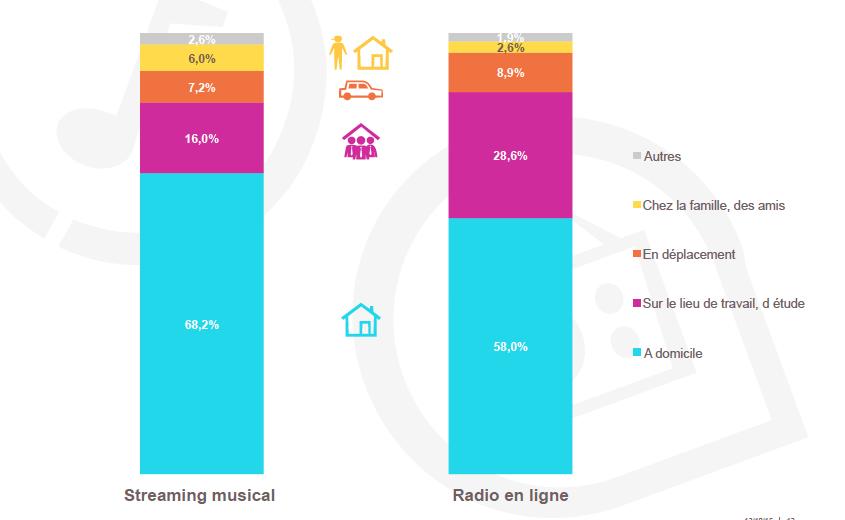 Médiamétrie – Media In Life – Cumul 2014 Base: Pratiquants – Ensemble 13 ans et plus