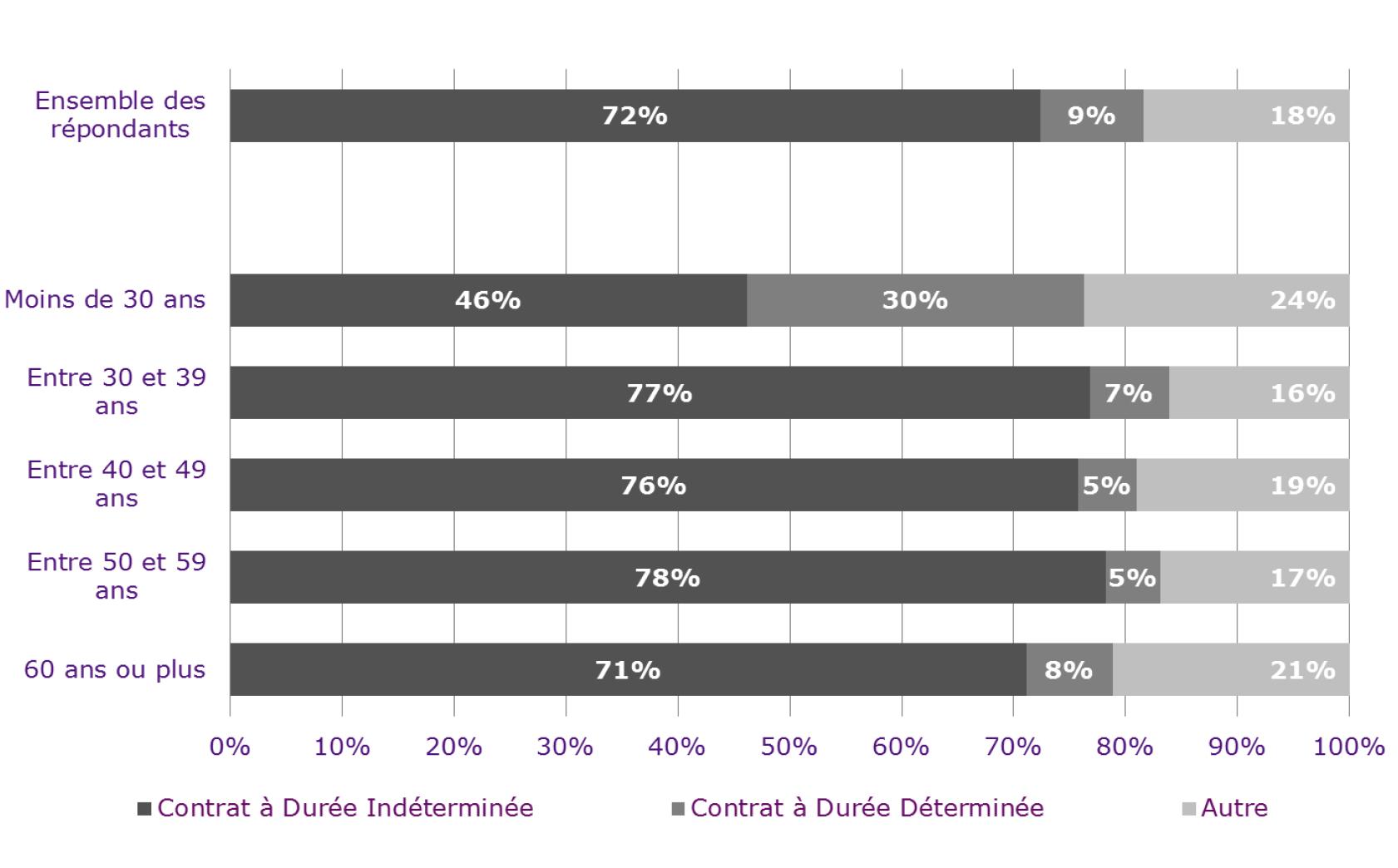 L'entrée dans la profession en CDI se fait de plus en plus tard. Si 72% des journalistes bénéficient d'un contrat de travail à durée indéterminée, ce taux chute à 46 % pour les moins de trente ans