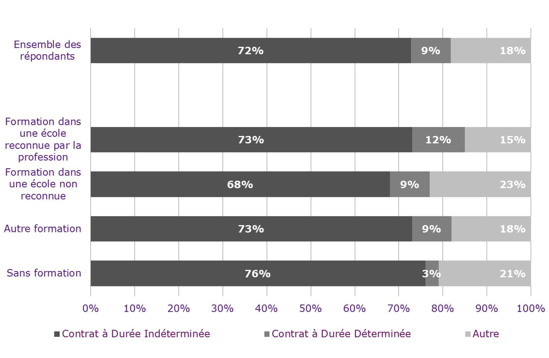 La formation dans une école reconnue améliore nettement la probabilité pour les jeunes diplômés d'entrer rapidement dans la profession avec pour eux un taux de 73% en CDI (autant que la moyenne de l'ensemble des journalistes)