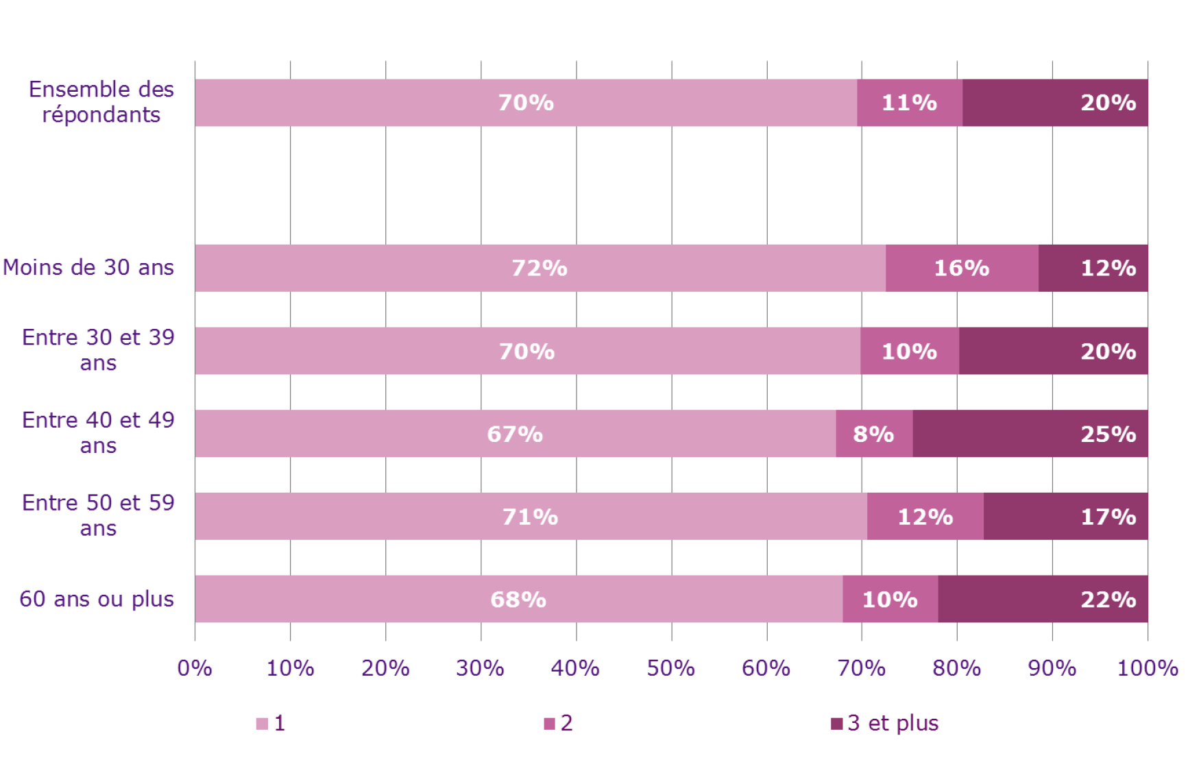 Autre élément spécifique de ce métier, près d'un tiers des journalistes a deux ou plusieurs employeurs
