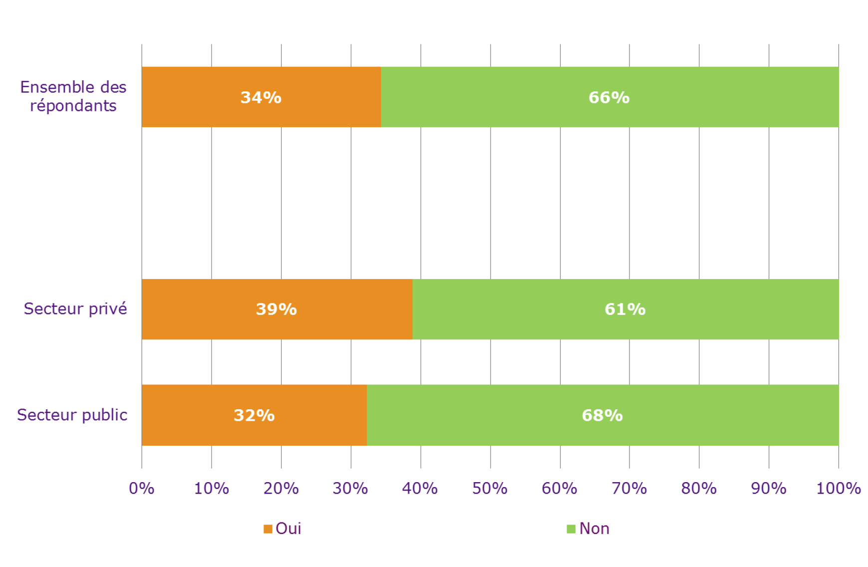 Aller voir ailleurs, changer d'entreprise : la tentation est forte ! Elle est, à 34 %, en augmentation de deux points par rapport à l'enquête de 2011. Elle atteint même 39% dans le secteur privé...