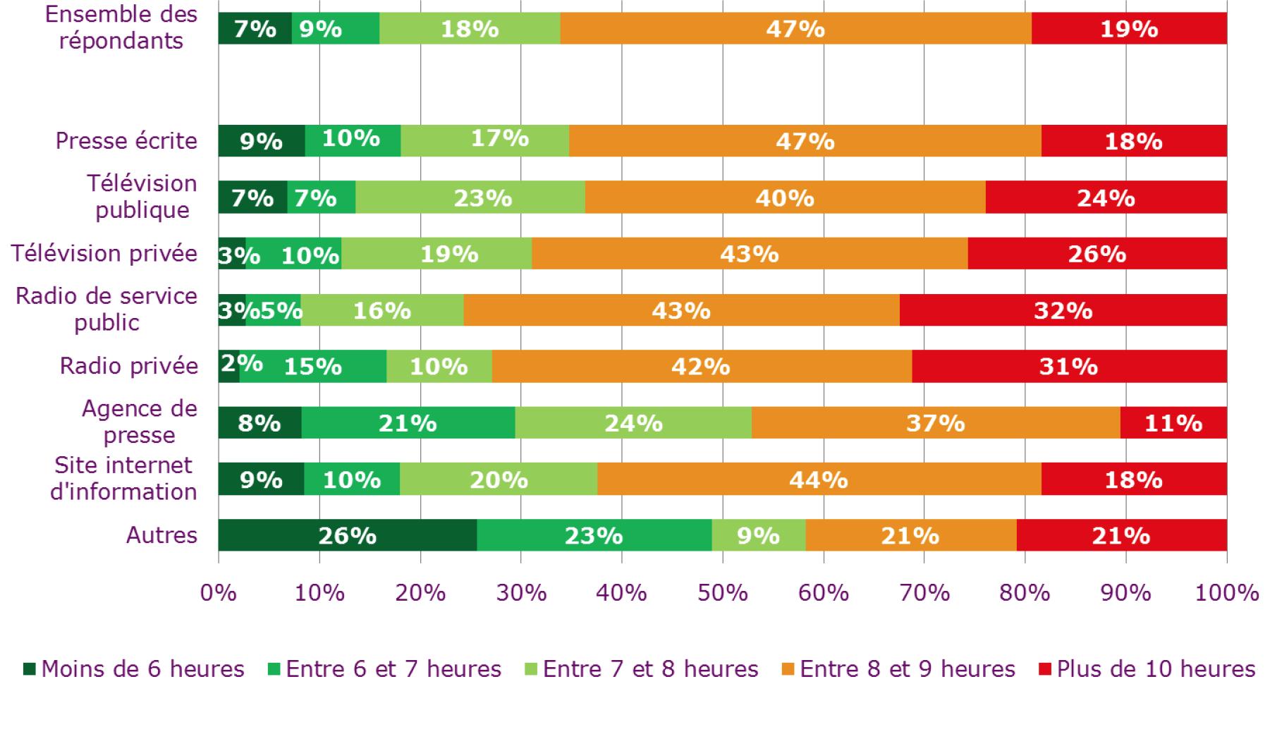 Avec plus de 60% de la population travaillant plus de 8 heures par jour (dont près de 20% travaillent au delà de 10 heures), le journalisme, tel qu'il se pratique aujourd'hui en France, se situe au-delà des normes