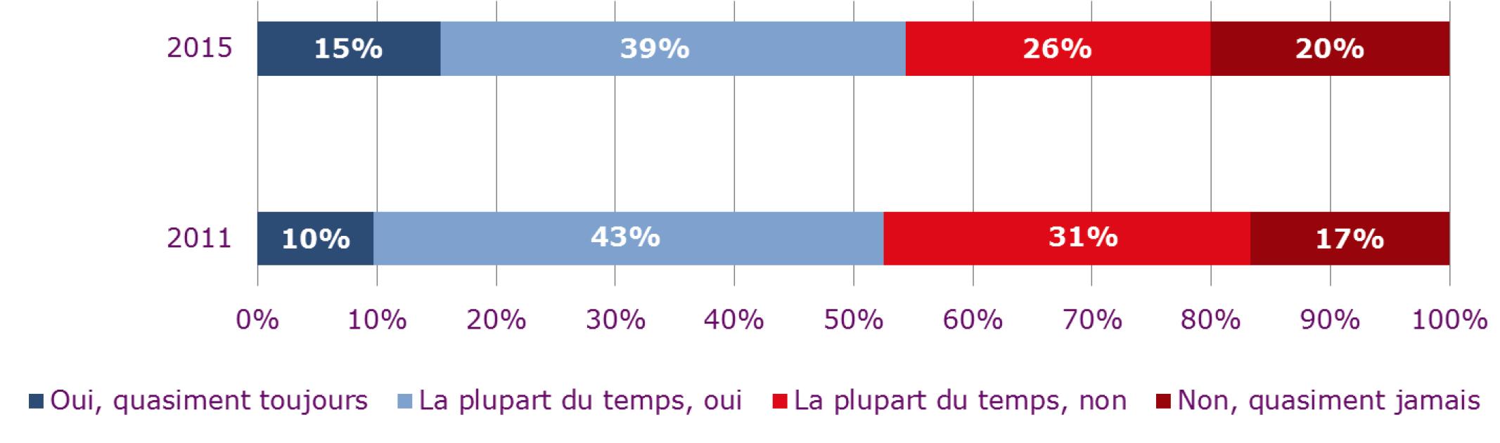 49% de réponses négatives sur la récupération pour les moins de 30 ans. Une chiffre qui ne tombe en dessous de la barre des 40% que chez les séniors