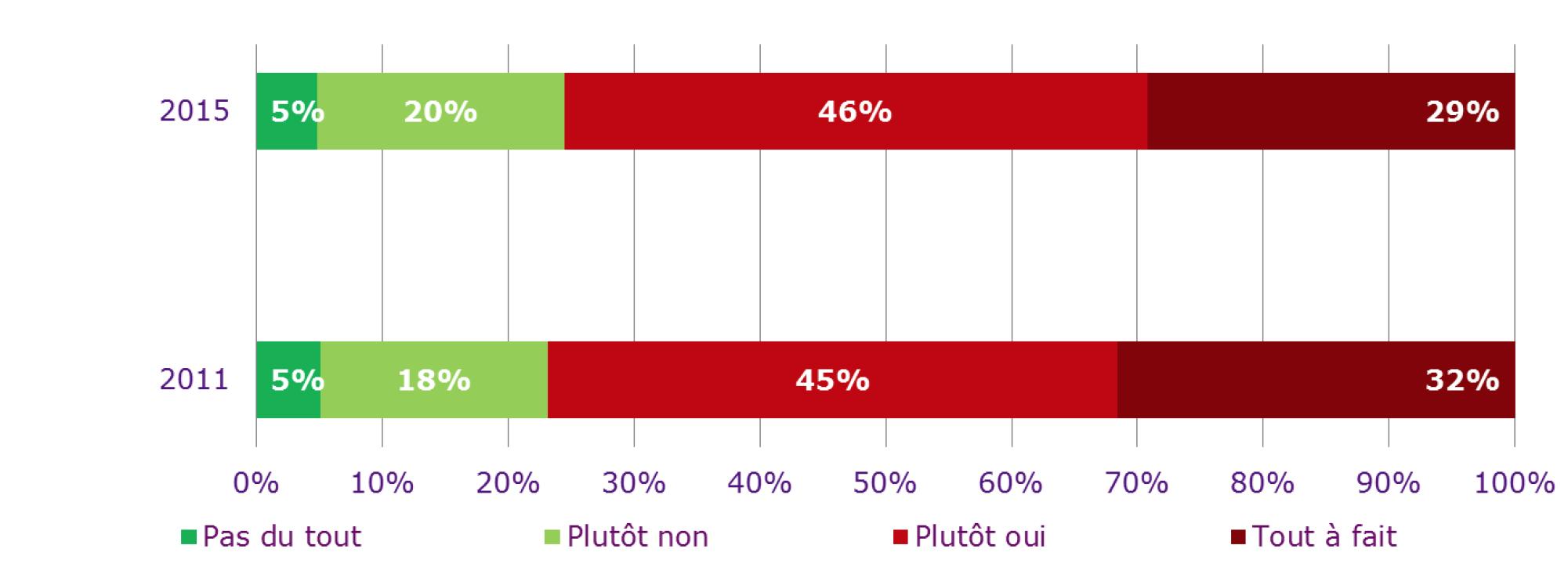 """La corrélation avec le """"travailler plus vite, de plus en plus vite"""" est évidente : d'un côté 75% des journalistes qui ressentent une exigence croissante du travail, de l'autre 81% de journalistes évoquant une pression temporelle de plus en plus forte"""