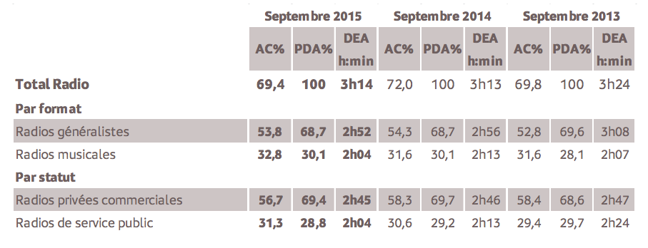 Source : Médiamétrie - Etude ad hoc Nouvelle Calédonie - Septembre 2015 - 13 ans et plus Copyright Médiamétrie - Tous droits réservés