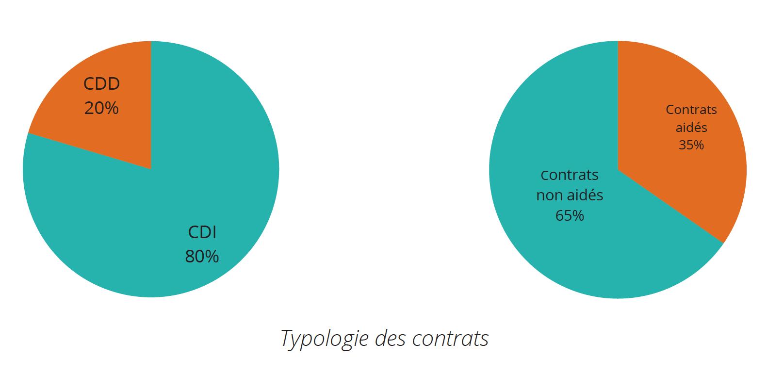 Au sein des radios de la FRAP, 80% des contrats sont des CDI et les emplois non subventionnés sont majoritaires à 65%