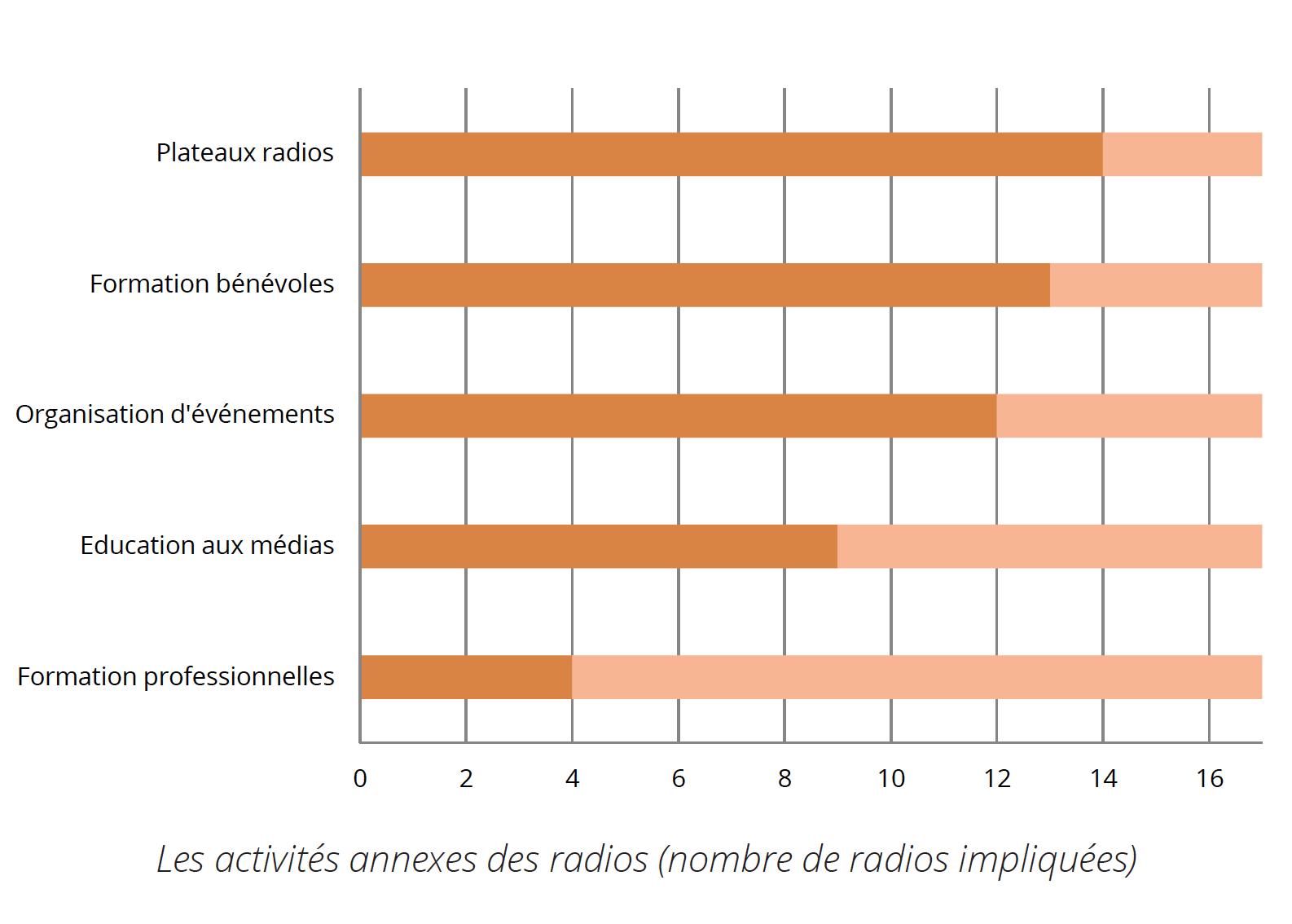 La majorité de ces activités sont liées à l'événementiel : qu'il s'agisse pour les radios d'animer des plateaux radios lors d'événements locaux (14 radios), ou bien d'organiser leurs propres événements (concerts, conférences, etc.) pour 12 d'entre elles