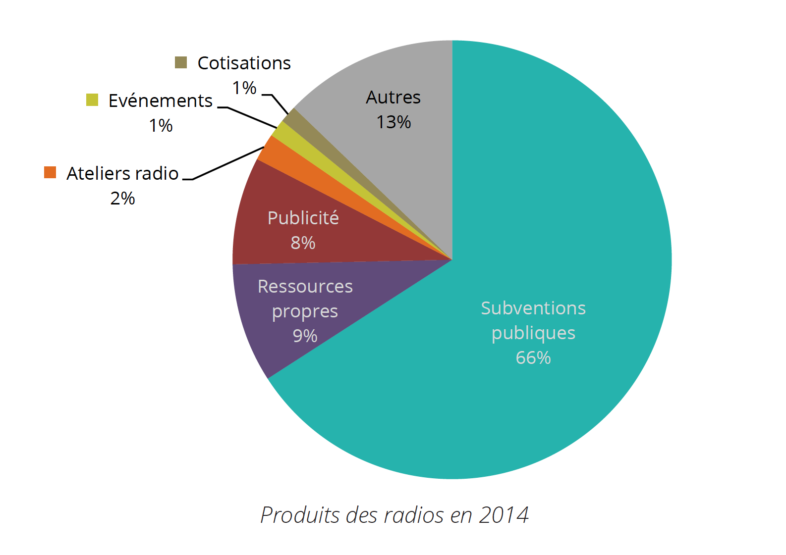 Le produit total des radios de la frap s'élève à 2 993 457 € en 2014 (3 107 167 € en 2013). Les radios associatives fonctionnent grâce aux subventions publiques qui représentent 66 % de leurs ressources avec 1 970 896 €