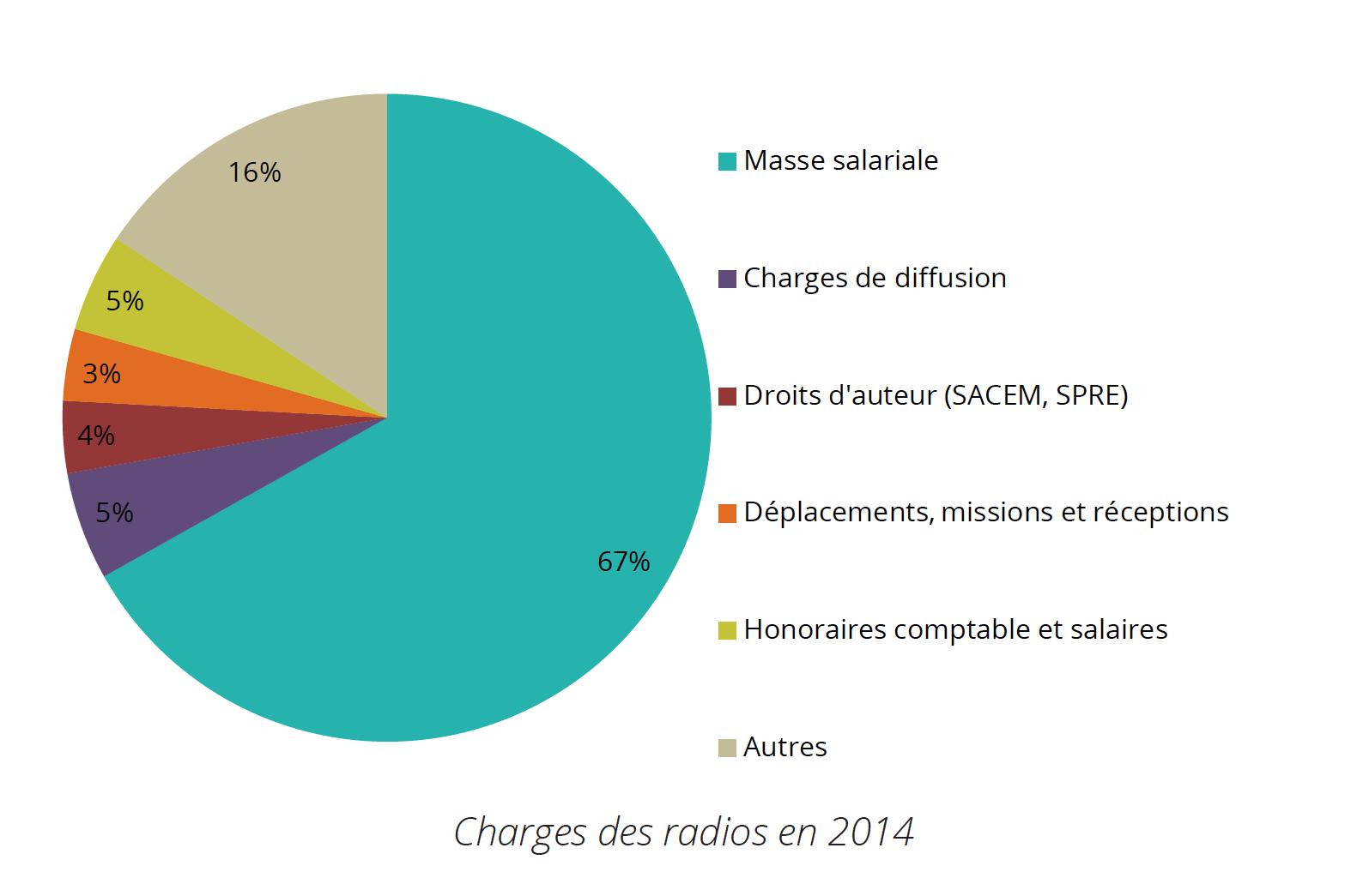 Les salaires représentent la principale source de dépenses pour les radios associatives : 68% de leur budget à 2 037 369€. La masse salariale totale a augmenté de +26%, par rapport à 2013 (1 614 889 €) : il y a donc bien de nouveaux emplois créés et pas seulement un fractionnement du travail