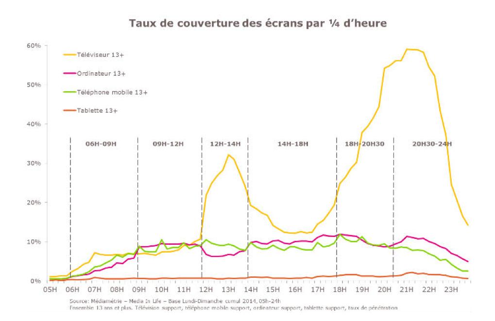 Les nouveaux écrans ont modifié les comportements médias des Français