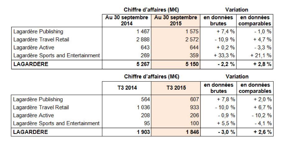 Chiffre d'affaires en recul (-10,2 %) pour Lagardère Active