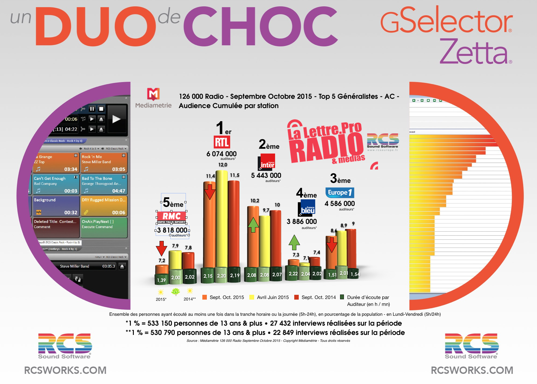 Diagramme exclusif LLP/RCS GSelector 4 - TOP 5 radios Généralistes en Lundi-Vendredi - 126 000 Radio Septembre-Octobre 2015