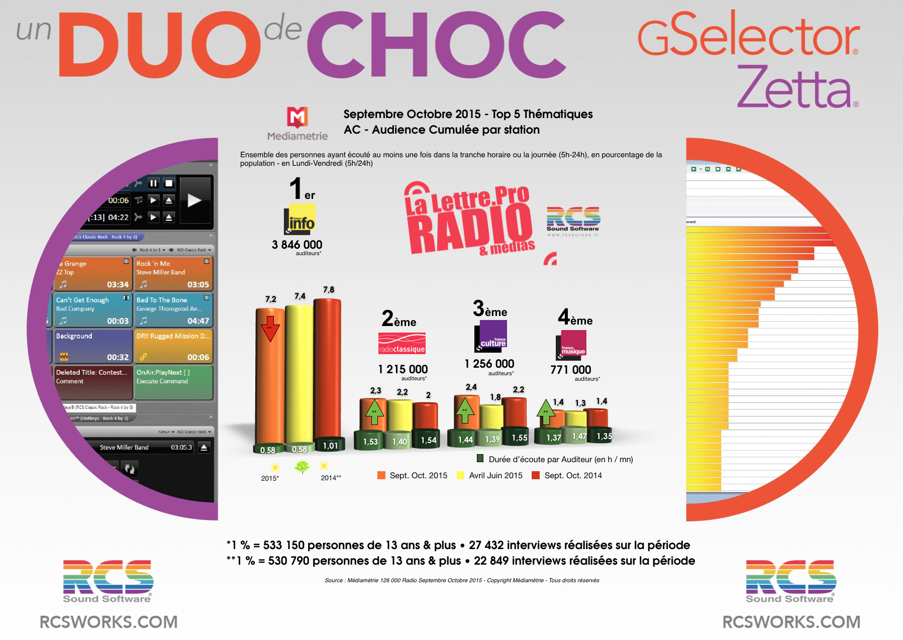 Diagramme exclusif LLP/RCS GSelector 4 - TOP 5 radios Thématiques en Lundi-Vendredi - 126 000 Radio Septembre-Octobre 2015