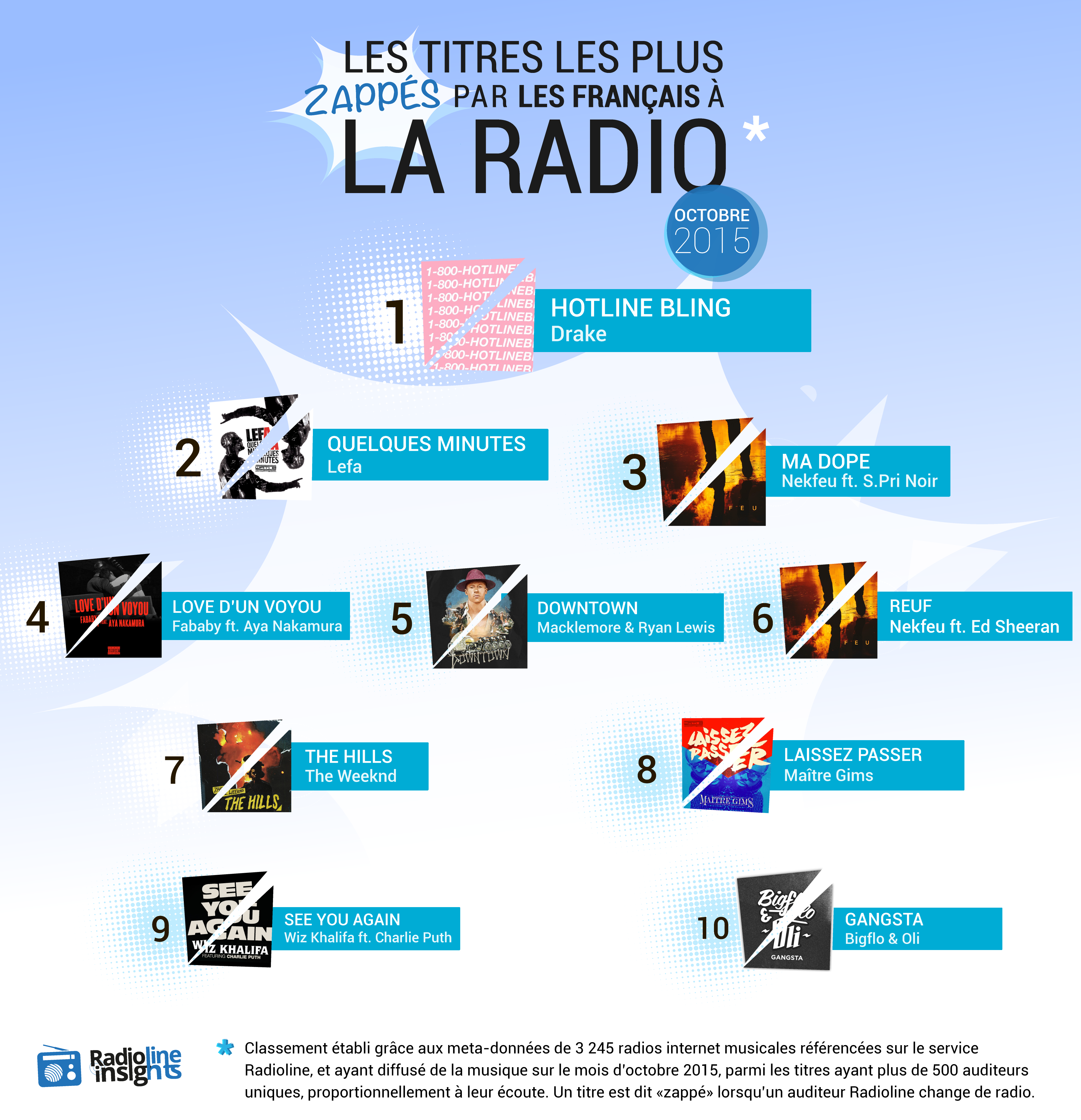 """Un titre est dit """"zappé"""" lorsqu'un auditeur change de radio ©Radioline"""