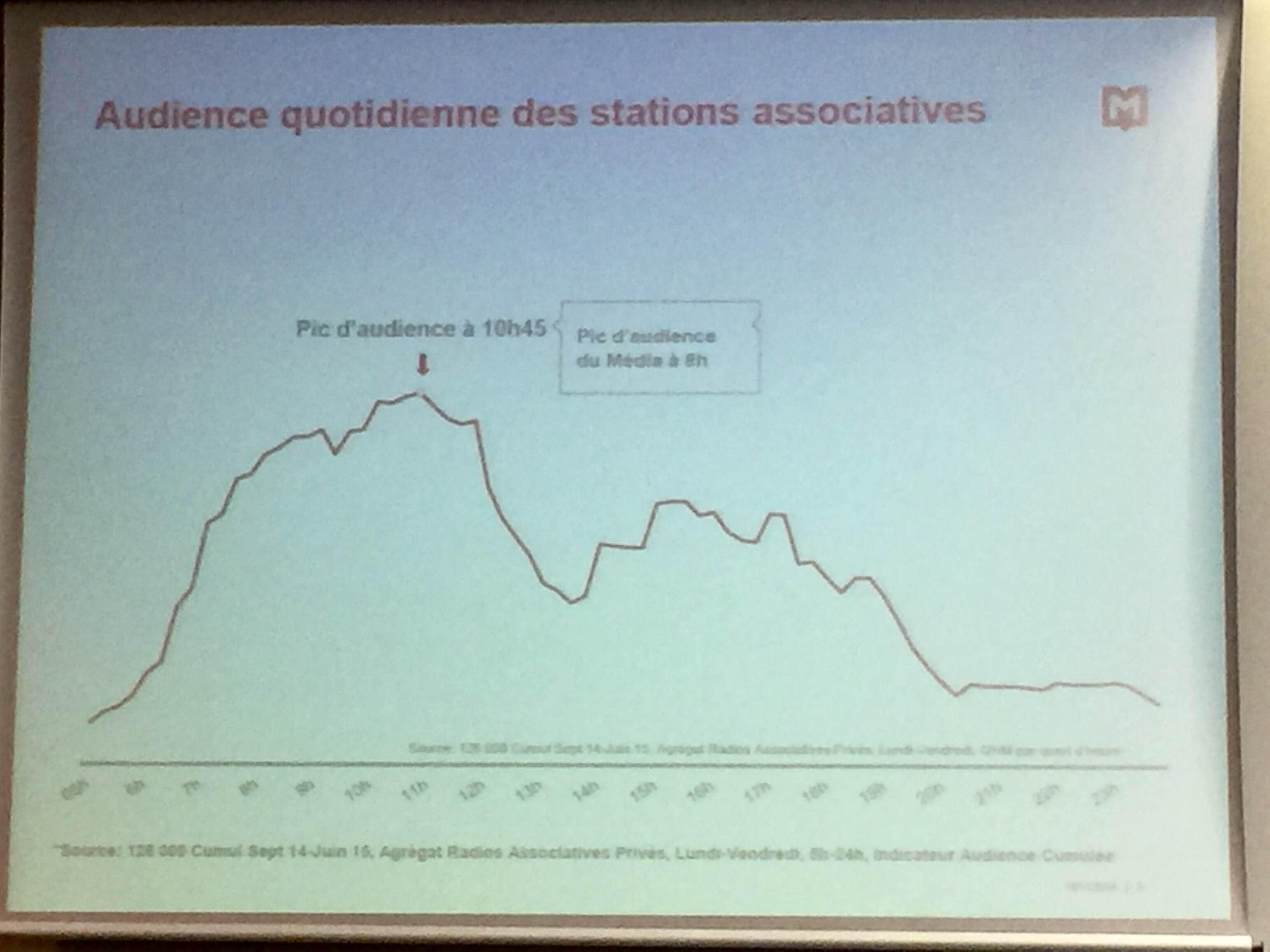 Les radios associatives se distinguent, aussi, par leur pic d'audience : le matin à 10h45 © Serge Surpin