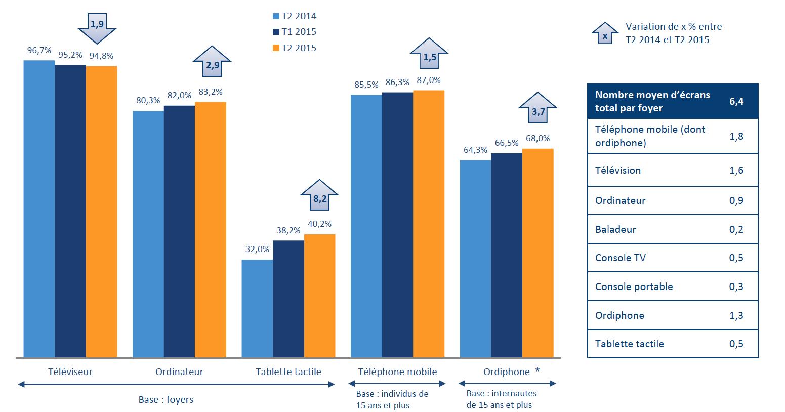 Le taux d'équipement des foyers en téléviseurs continue de baisser légèrement mais le téléviseur demeure l'écran le plus répandu