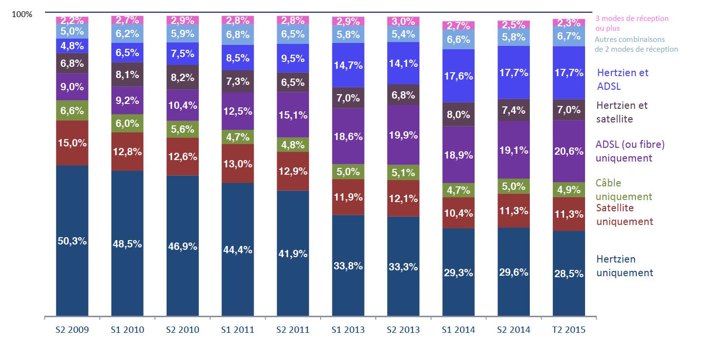 Plus d'un tiers des foyers disposent d'au moins deux modes de réception
