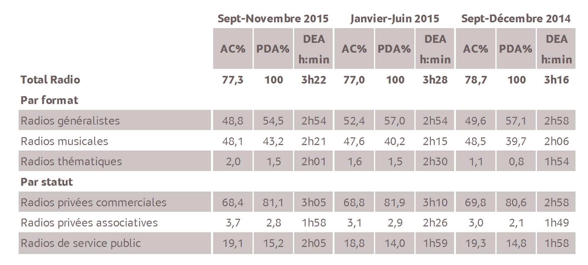 Source : Médiamétrie - Métridom Réunion Septembre-Novembre 2015- 13 ans et plus - Copyright Médiamétrie - Tous droits réservés