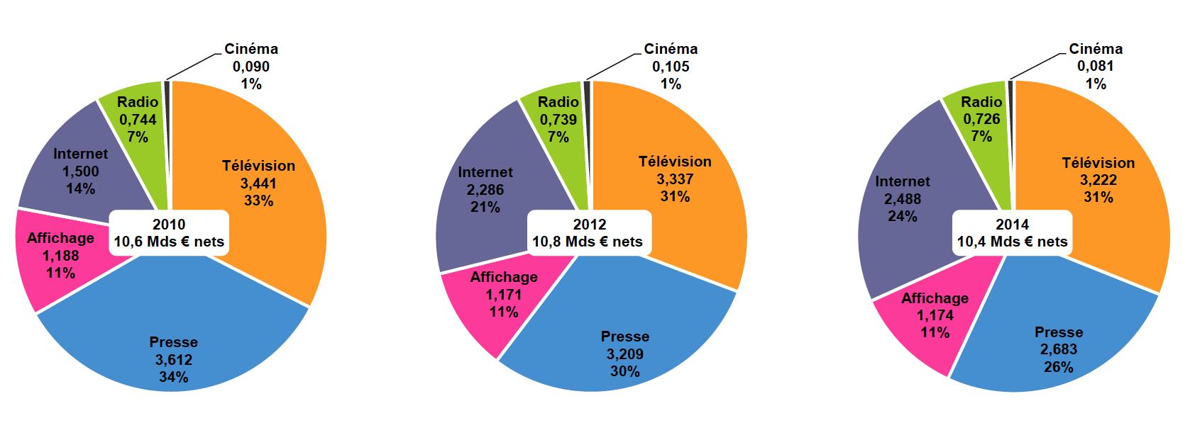 De 2010 à 2014, la télévision s'est affirmée comme premier média, devant la presse en forte baisse, et internet en forte hausse. La radio, l'affichage et le cinéma maintiennent leur part de marché publicitaire