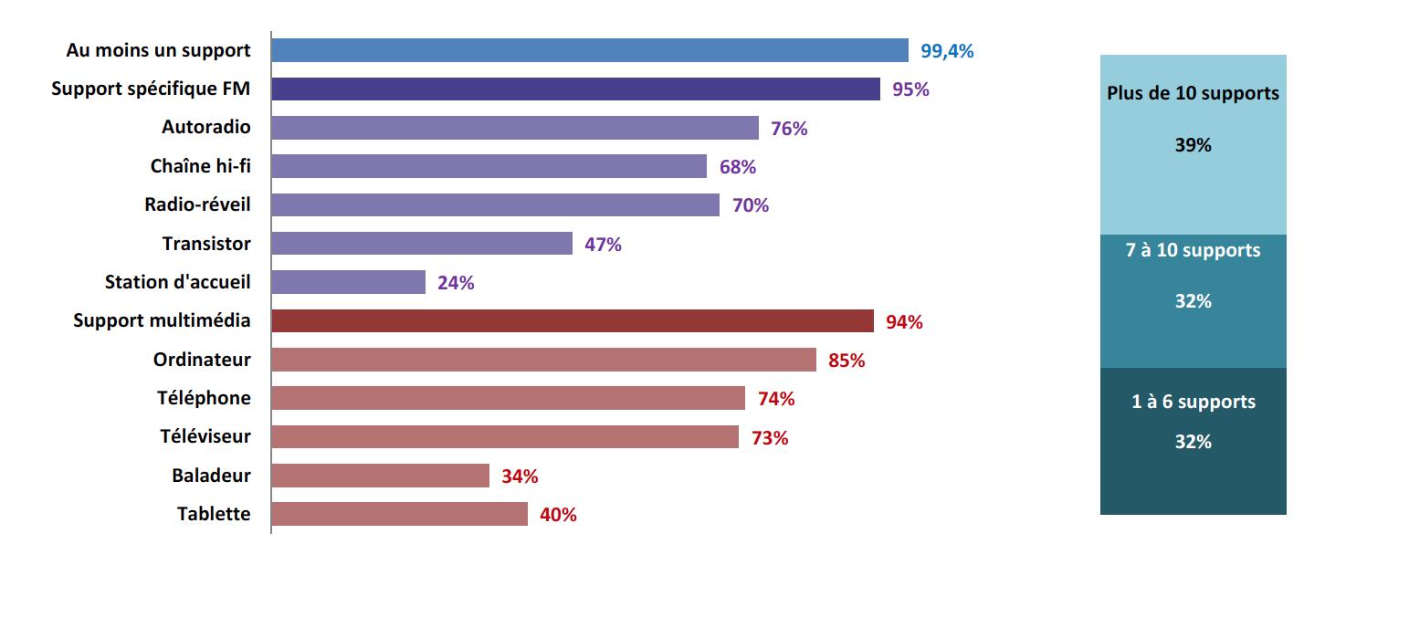 """Au second semestre 2014, un individu d'un foyer peut accéder en moyenne à 10 équipements capables de recevoir la radio (en FM, par internet…). 39% des 13 ans et plus peuvent accéder à plus de 10 équipements """"radio"""""""
