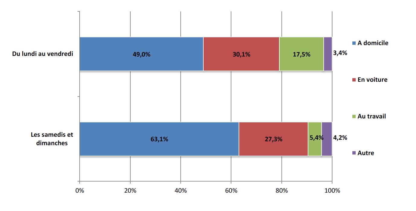 En semaine, plus de la moitié du volume d'écoute de la radio (51%) se fait hors domicile