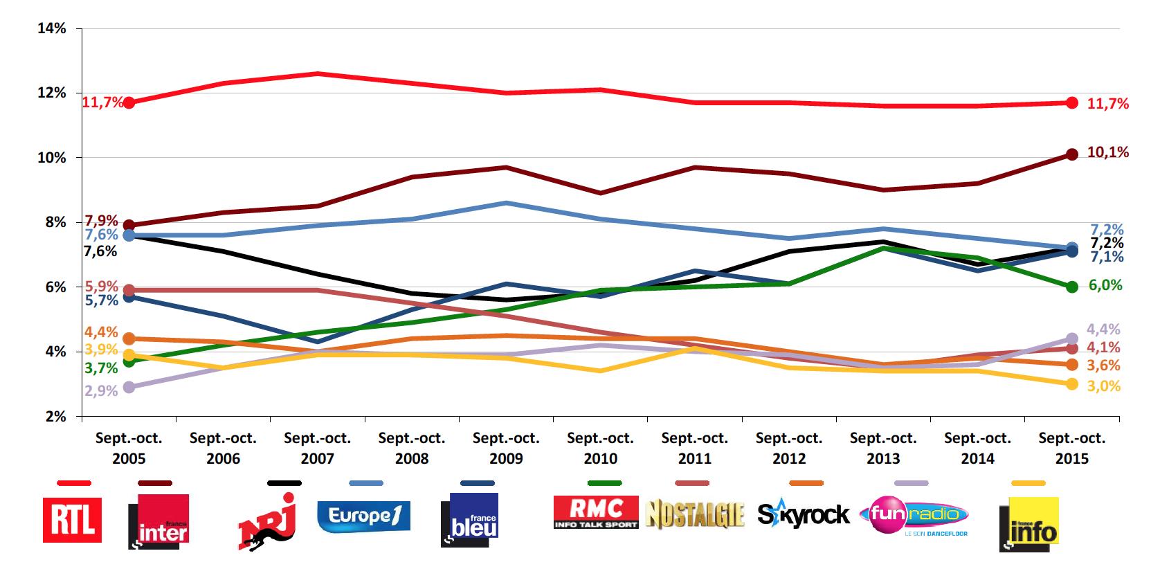 Les dix premières stations en termes de parts d'audience en septembre-octobre 2015 et leur évolution depuis 10 ans