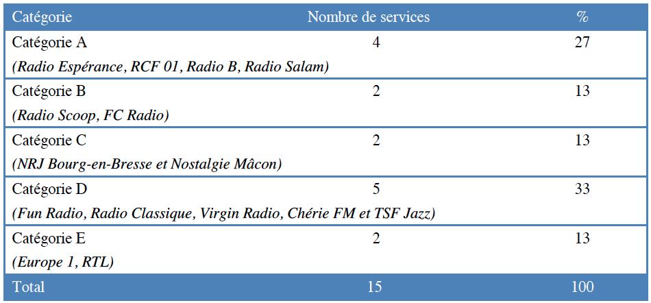 Répartition des services autorisés à Bourg-en-Bresse par catégorie © CSA