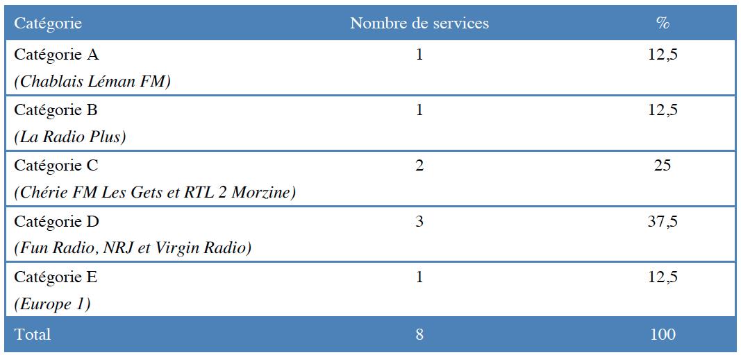 Répartition des services autorisés à Morzine par catégorie © CSA