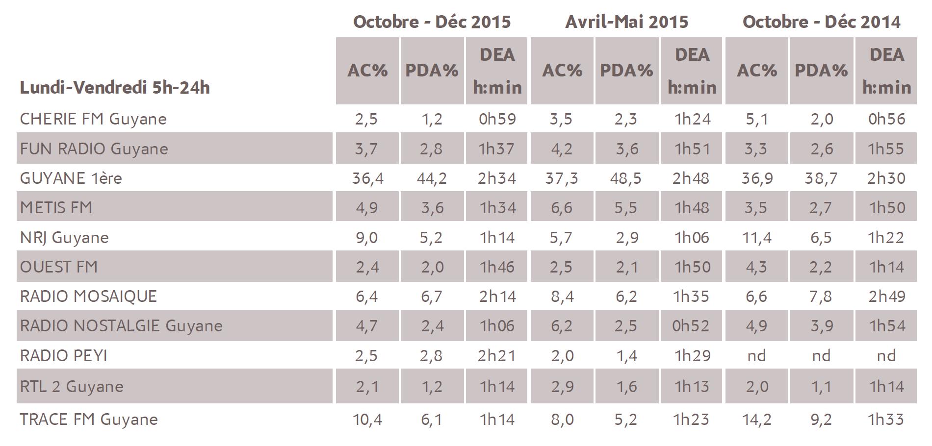 Source : Médiamétrie - Métridom Guyane – Vague Octobre-Décembre 2015 - 13 ans et plus - Copyright Médiamétrie - Tous droits réservés