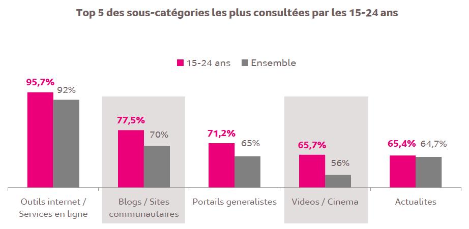 Source : Médiamétrie – Audience Internet Mobile– novembre 2015 – Base : 11 ans et plus - Copyright Médiamétrie Tous droits réservés