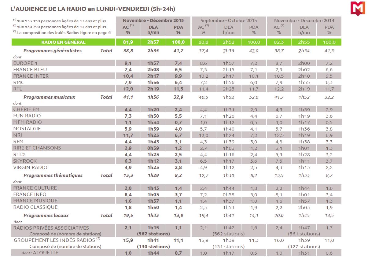 Source : Médiamétrie - 126 000 Radio - Novembre-Décembre 2015 - Copyright Médiamétrie - Tous droits réservés