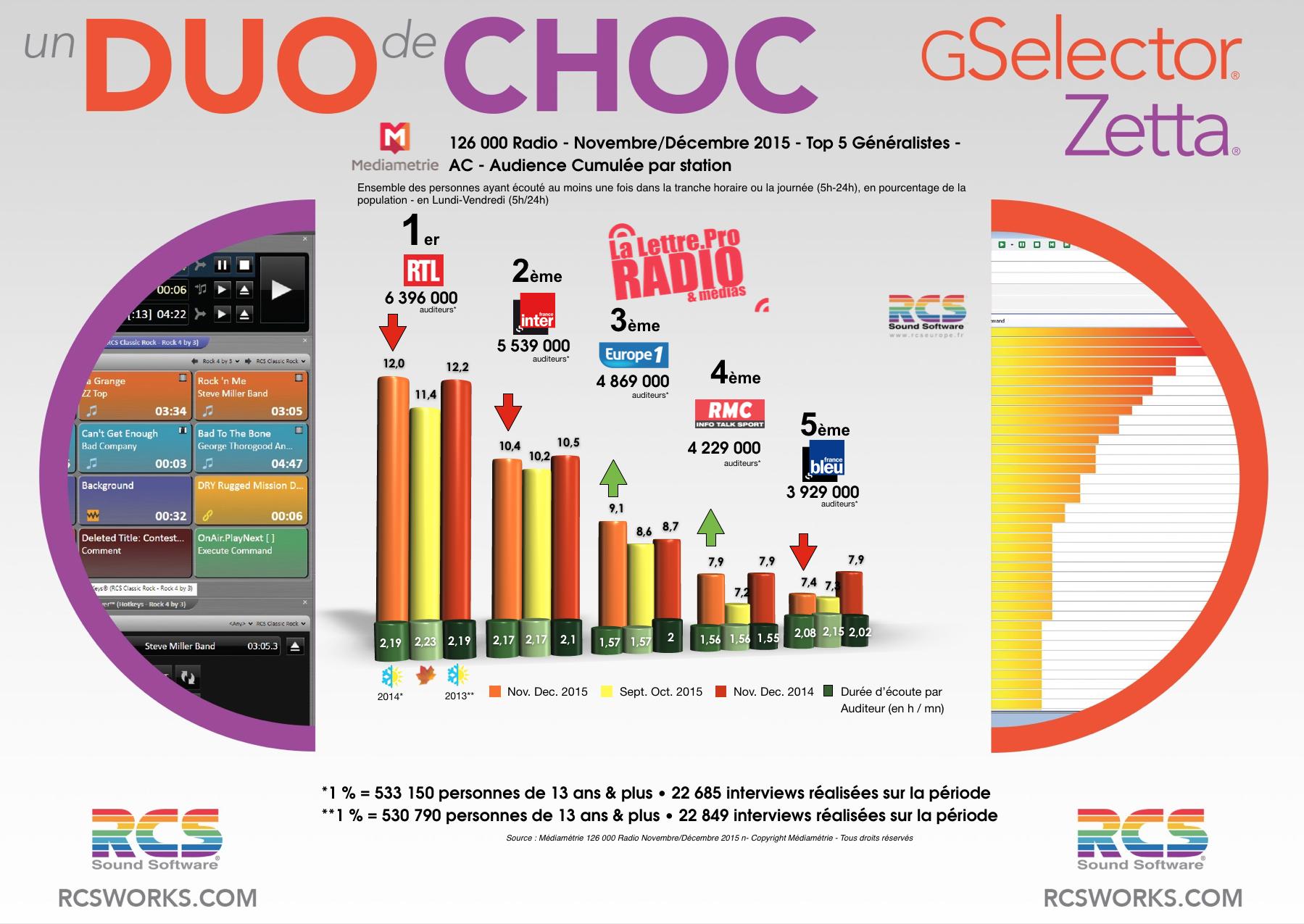 Diagramme exclusif LLP/RCS GSelector 4 - TOP 5 radios Généralistes en Lundi-Vendredi - 126 000 Radio Novembre-Décembre 2015