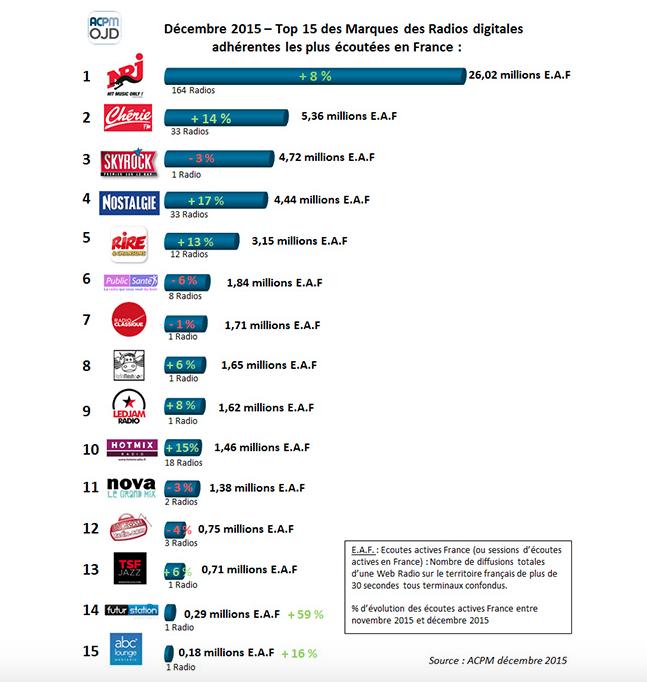 Top 15 des radios digitales les plus écoutées