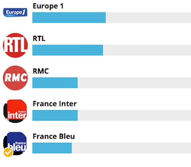 """Europe 1 en tête dans la catégorie """"Radio généraliste de l'année"""""""
