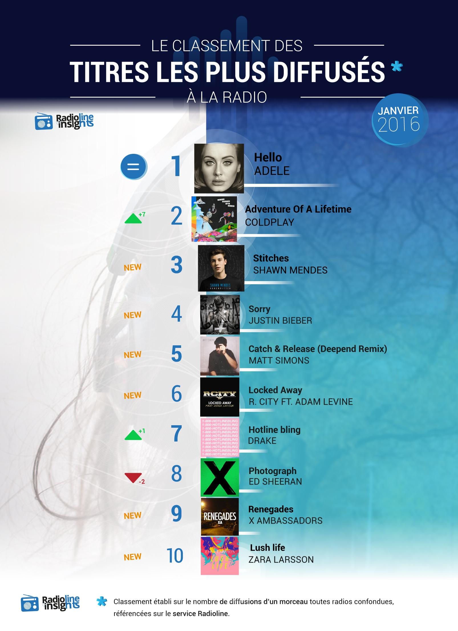 #RadiolineInsights : les titres les plus diffusés à la radio