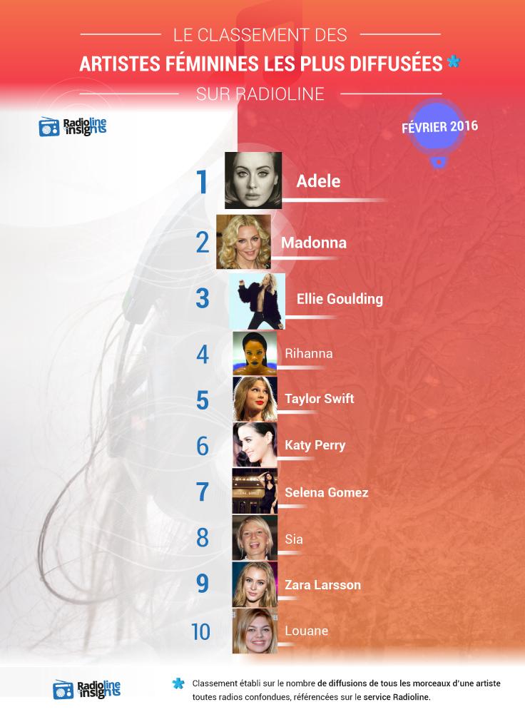 Voici les chanteuses les plus entendues à la radio