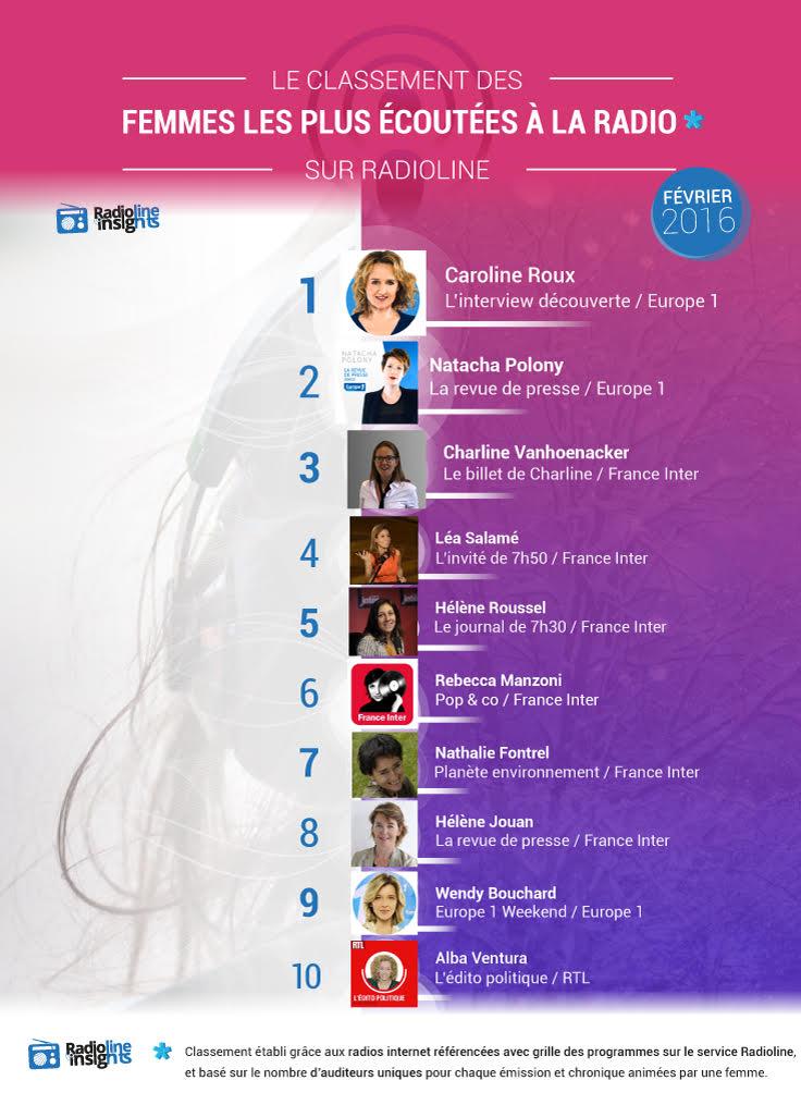 #RadiolineInsights : les femmes les plus écoutées à la radio