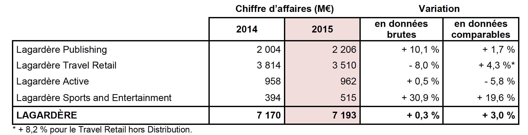 Chiffre d'affaires annuel en hausse pour Lagardère