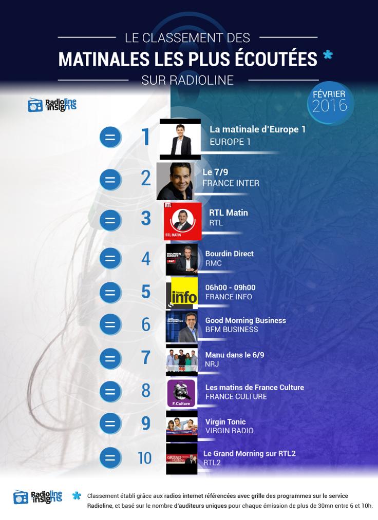 Ce classement est établi par Radioline grâce aux radios internet référencées avec grille des programmes sur le service, et basé sur le nombre d'auditeurs uniques pour chaque émission de plus de 30mn entre 6h et 10h