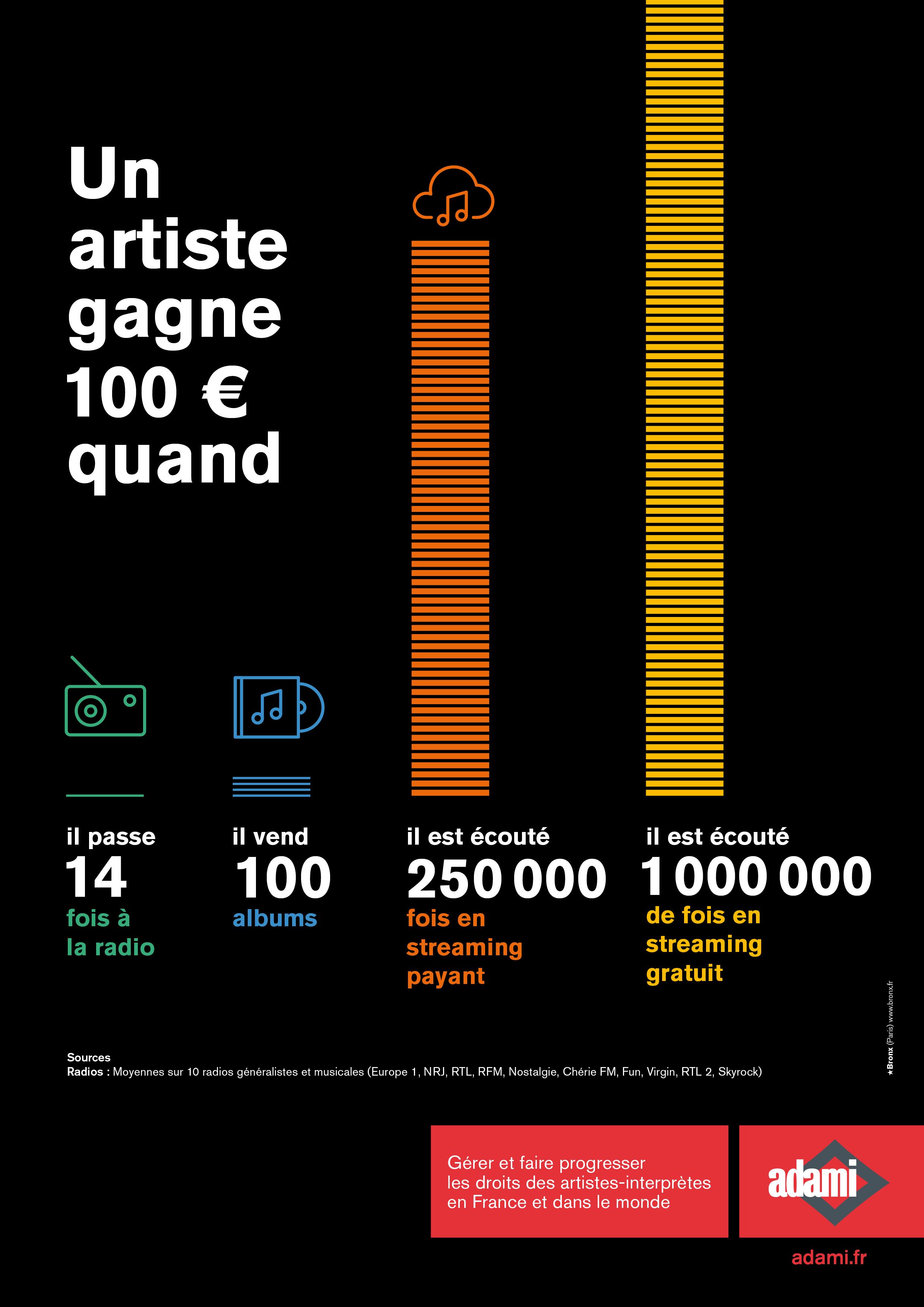 L'importance de la radio pour les artistes