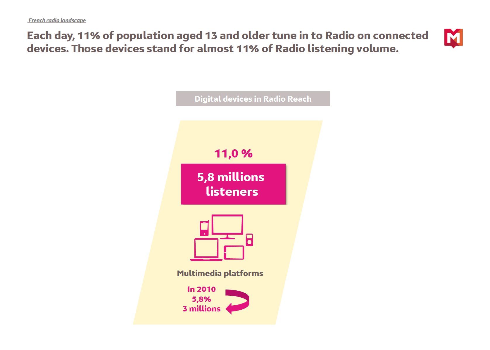 Global Radio 2015 – Reach and contribution, Monday to Friday, 05h/24h, population aged 13 and older