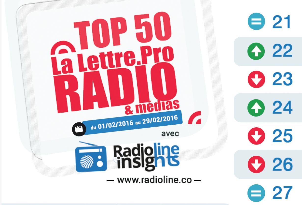 Top 50 La Lettre Pro - Radioline de février 2016