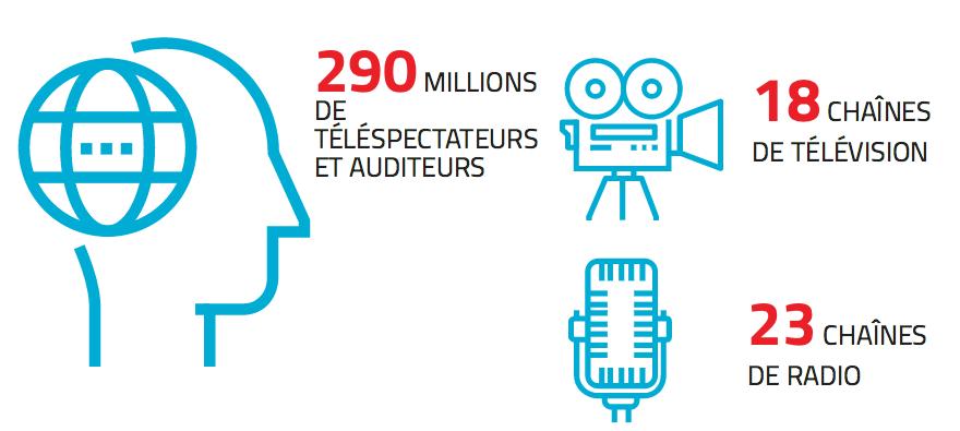 Création des Médias Francophones Publics